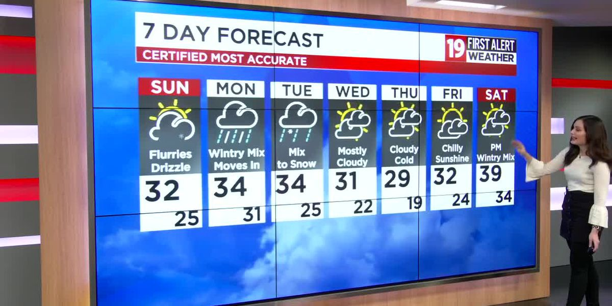 Northeast Ohio weather: Few snow showers Sunday, Disruptive Weather Monday