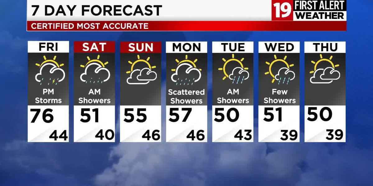 19 First Alert Weather Day: Storms develop Friday afternoon; some will produce strong winds