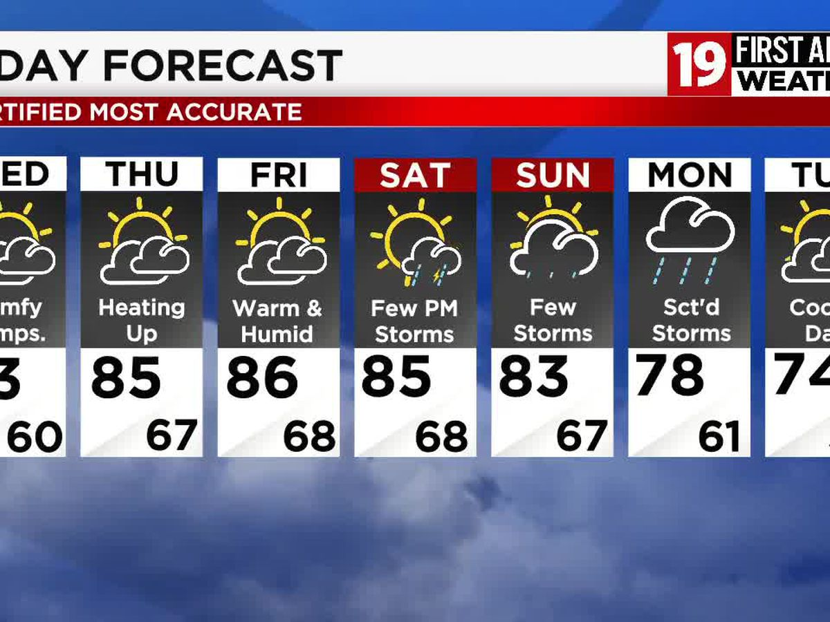 Northeast Ohio weather: Seasonable day ahead Wednesday, opportunities for rain are slim for now