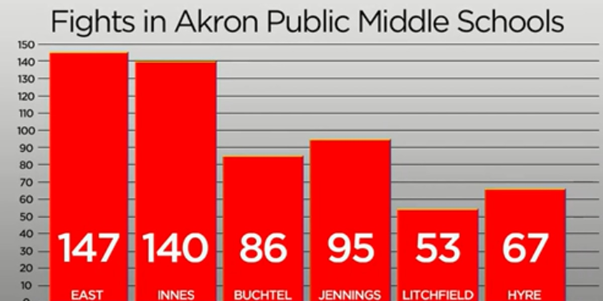 588 fights have erupted across Akron's middle schools. What's driving the violence?