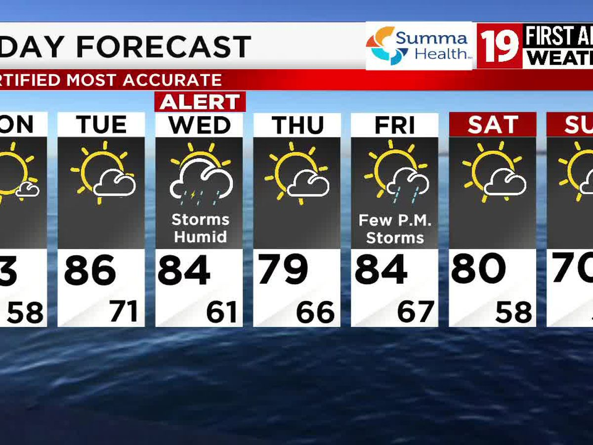 19 First Alert Weather: Heating up for Tuesday, storms return on Wednesday