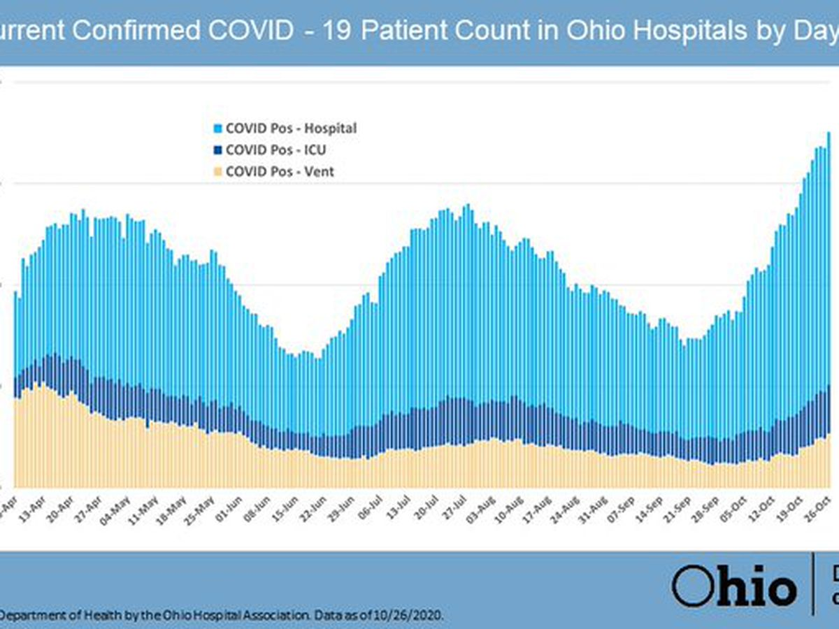 Gov. DeWine issues 'critical' plea with Ohioans as cases, hospitalizations continue to rise
