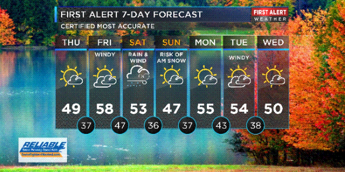 Northeast Ohio Weather: Temps may not reach 50 today