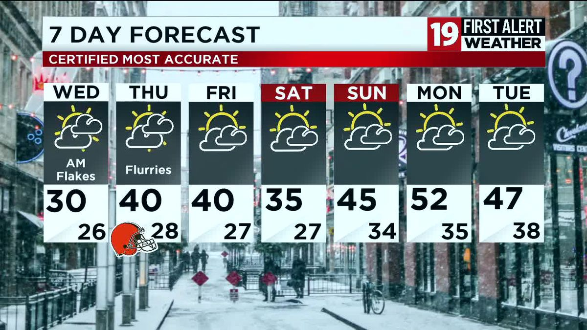 19 First Alert Weather Day: Lake effect snow squalls continue through tonight - Cleveland 19 News