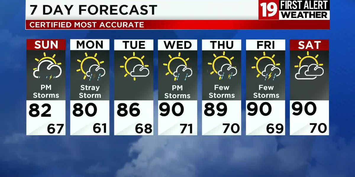 Northeast Ohio weather: ANOTHER BREAK FROM THE HIGH HEAT TODAY