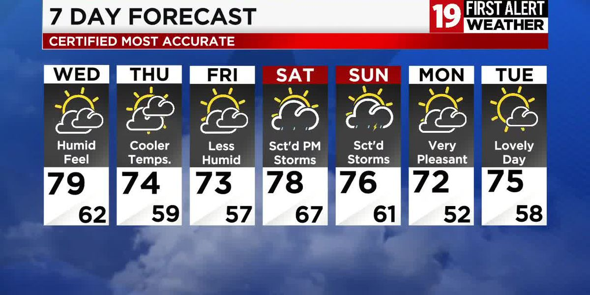 Northeast Ohio weather: Warm & humid night ahead, a break in the humidity arrives Thursday