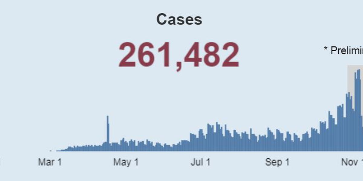 11 of the past 21 days, Ohio has set a record for new COVID-19 cases in single day