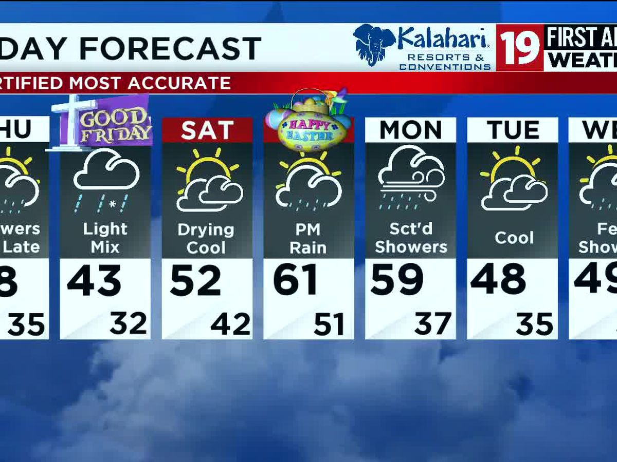 LIVE: Northeast Ohio weather: Rain returns overnight, sharply colder for the end of the work week