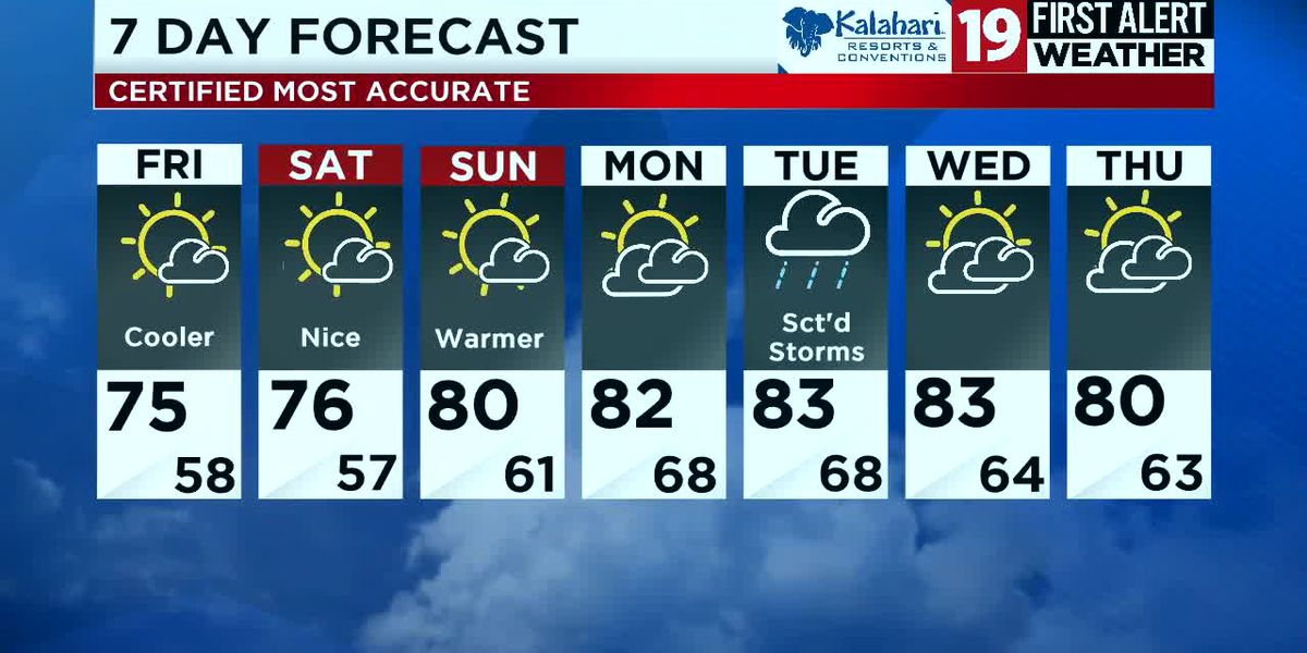 Northeast Ohio weather: Rain departs this evening, cooler and less humid weather moves in