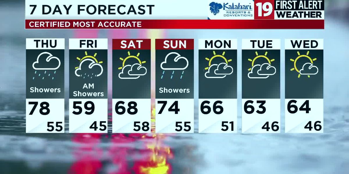 Northeast Ohio weather: Cold front dropping in will bring showers and cooler temps