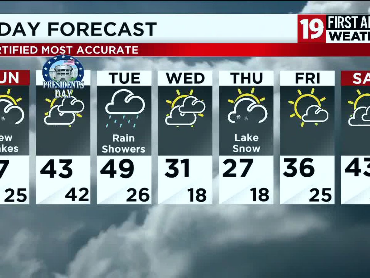 Northeast Ohio weather: Quiet through the holiday weekend