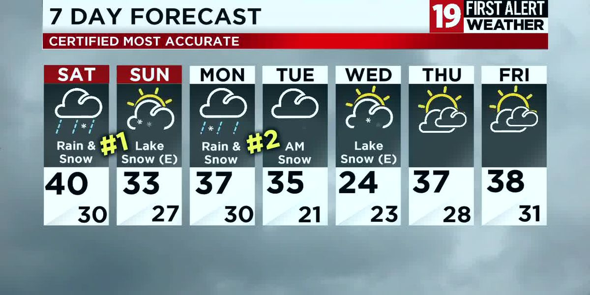 Northeast Ohio weather: Rain moves in overnight, rain will mix with snow on Saturday