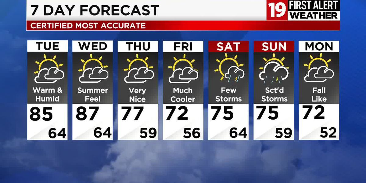 Northeast Ohio weather: Strong storms wind down this evening, heat and humidity return tomorrow