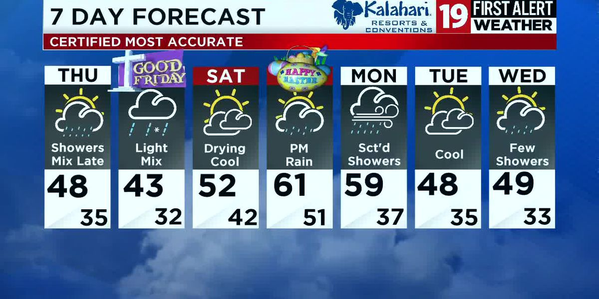 Northeast Ohio weather: Rain returns overnight, sharply colder for the end of the work week