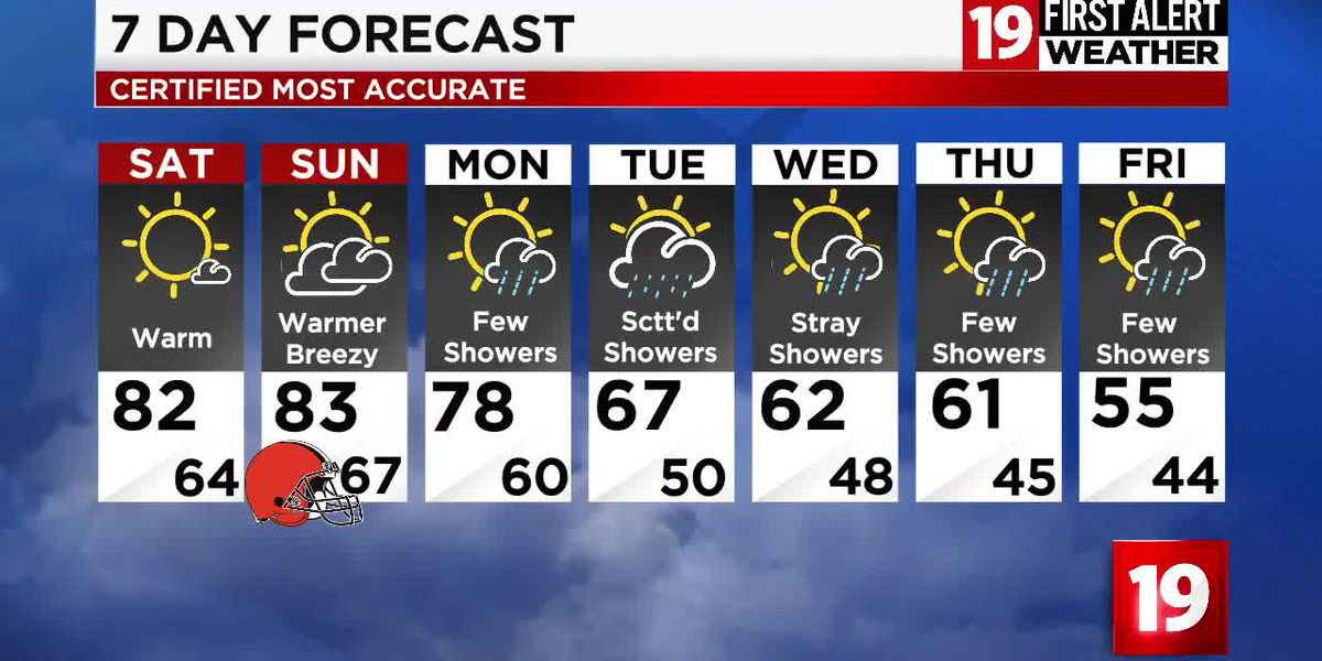 Northeast Ohio weather: Warm and breezy Sunday, big changes Monday