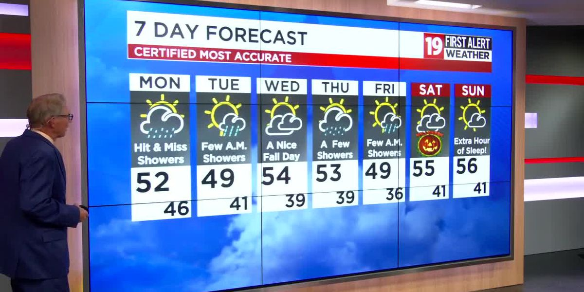 Northeast Ohio weather: Risk of rain to start the work week