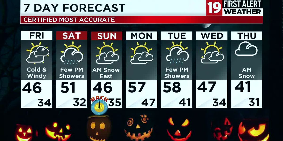 19 First Alert Weather Day: High wind warning for 60 mph gusts overnight, wintry mix expected