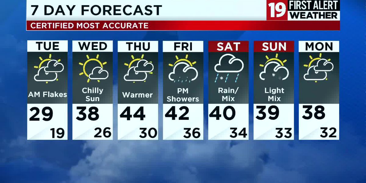 Northeast Ohio weather: Scattered lake effect snow bands continue Monday night