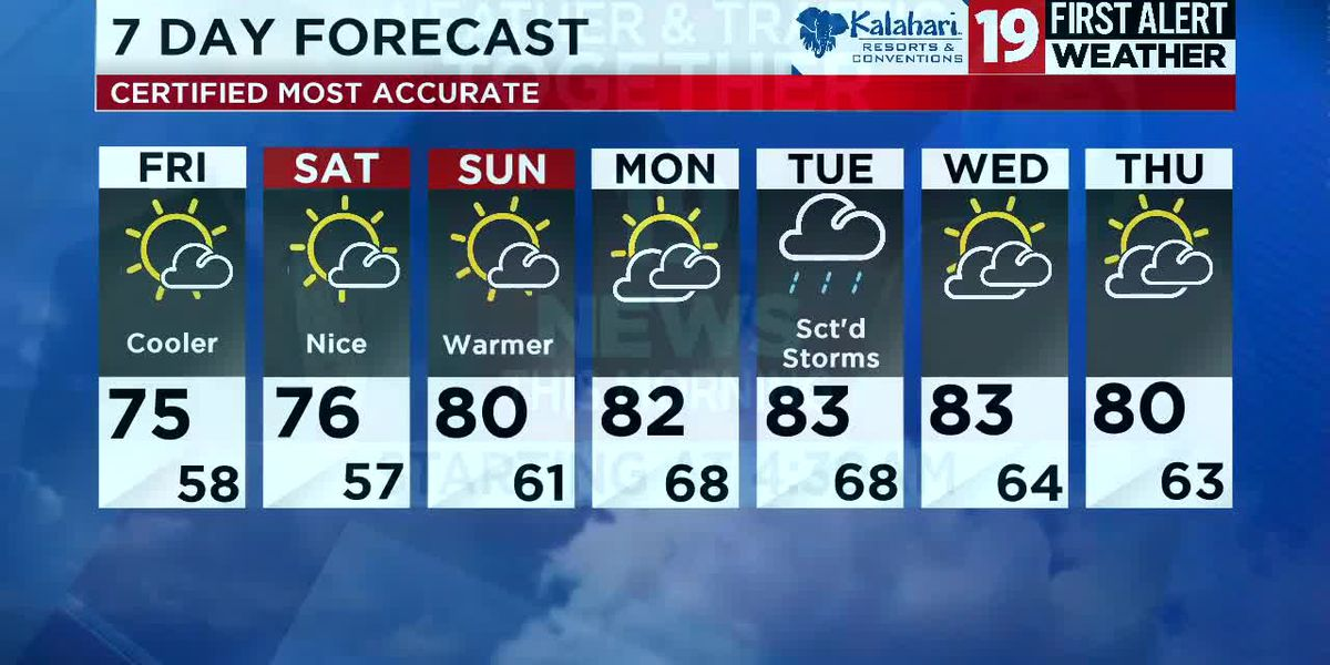 Northeast Ohio weather: Partly cloudy skies and slightly cooler temps this weekend