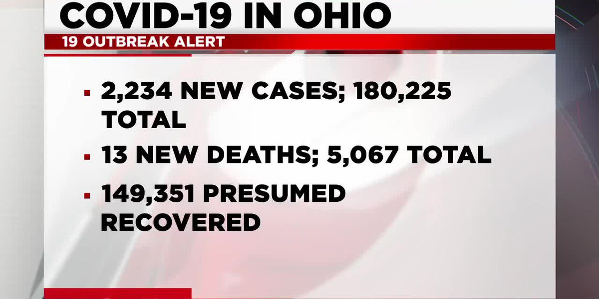 COVID-19 cases continue to surge throughout Ohio