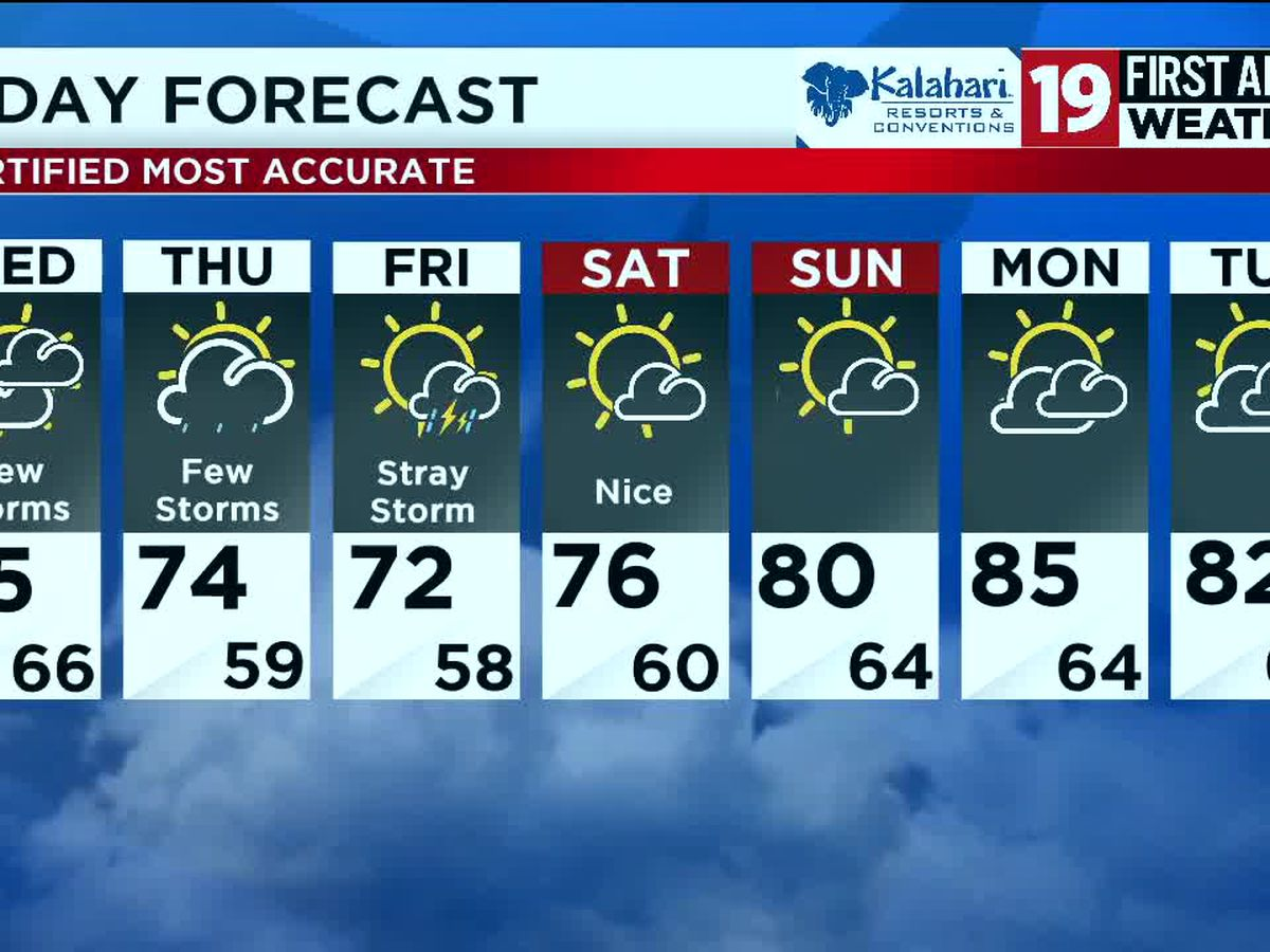 Northeast Ohio weather: Scattered storms and cooler temps expected this week