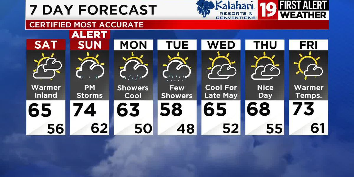 19 First Alert Weather Days: Rain ends by midnight, more storms move in on Sunday