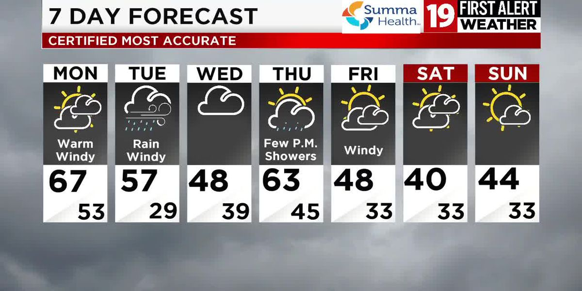 Northeast Ohio Weather: Rain returns, turning chilly Tuesday