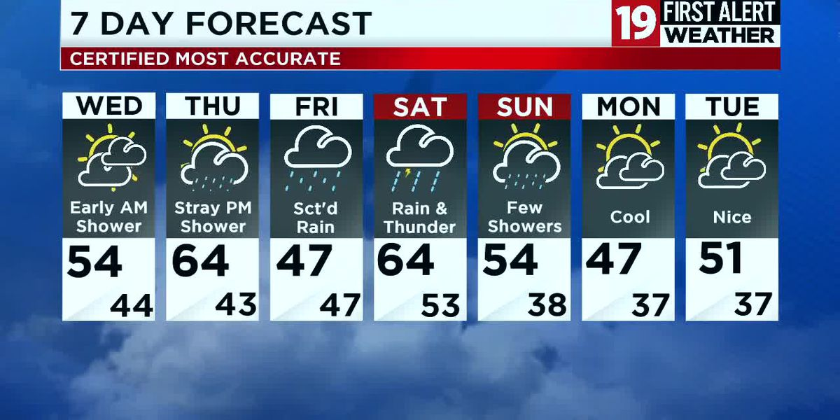 Northeast Ohio weather: Few showers late Tuesday night, widespread rain this weekend