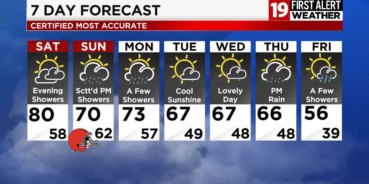 Northeast Ohio weather: Glorious weather on Friday, a few opportunities for rain this weekend
