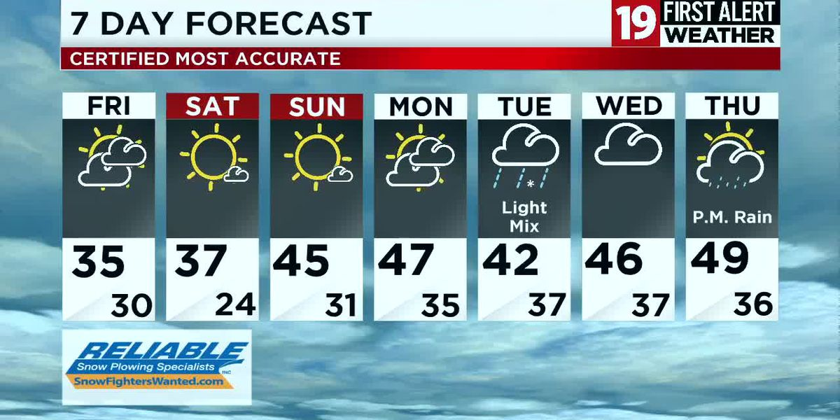 Northeast Ohio Weather: Only in the 30's today as more clouds roll in