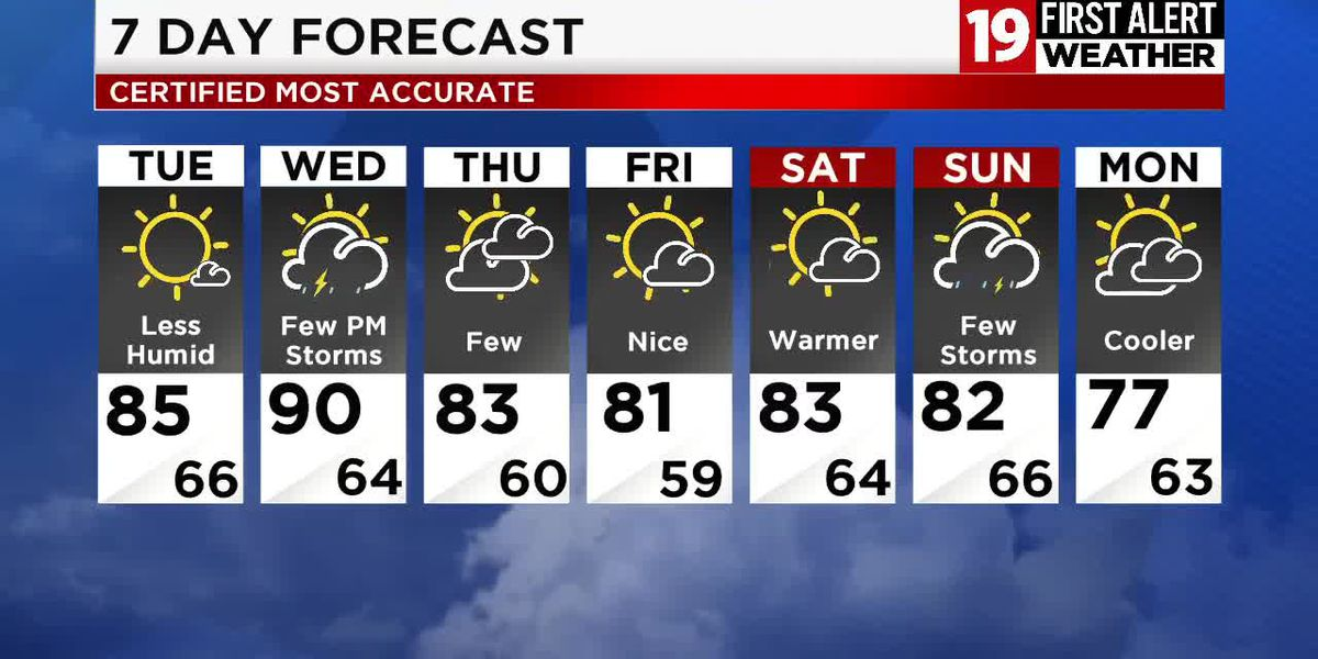 19 First Alert Weather Day: Showers & Storms Ending Overnight