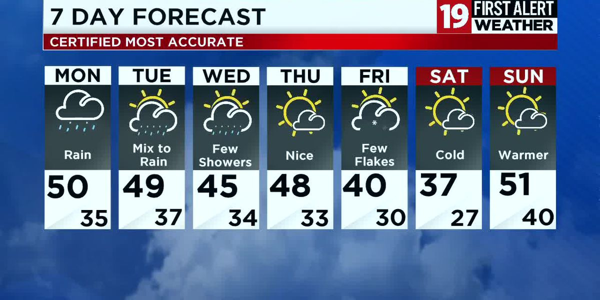 Northeast Ohio weather: Partly sunny and breezy