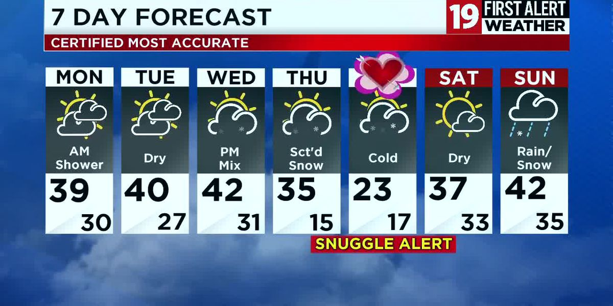 Northeast Ohio weather: Snow to rain tonight