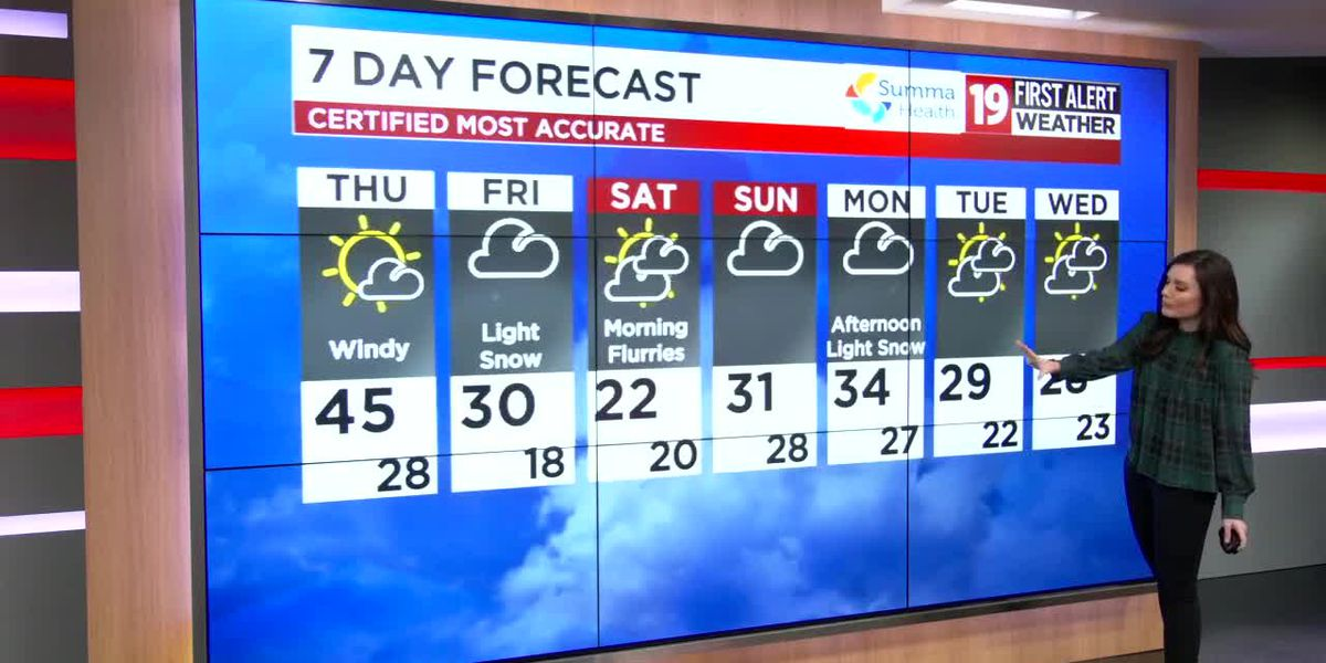 Northeast Ohio weather: Sunshine, windy, and warmer on Thursday