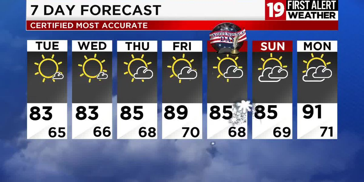 Northeast Ohio weather: Calm conditions overnight, hot and dry week in the forecast