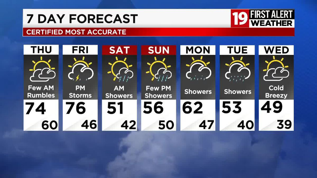 Northeast Ohio weather: Heavy rain ends, additional storms move in overnight