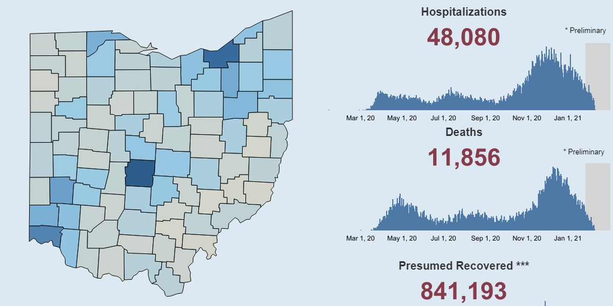 Ohio Department of Health says up to 4,000 COVID-19 related-deaths went unreported on state's dashboard