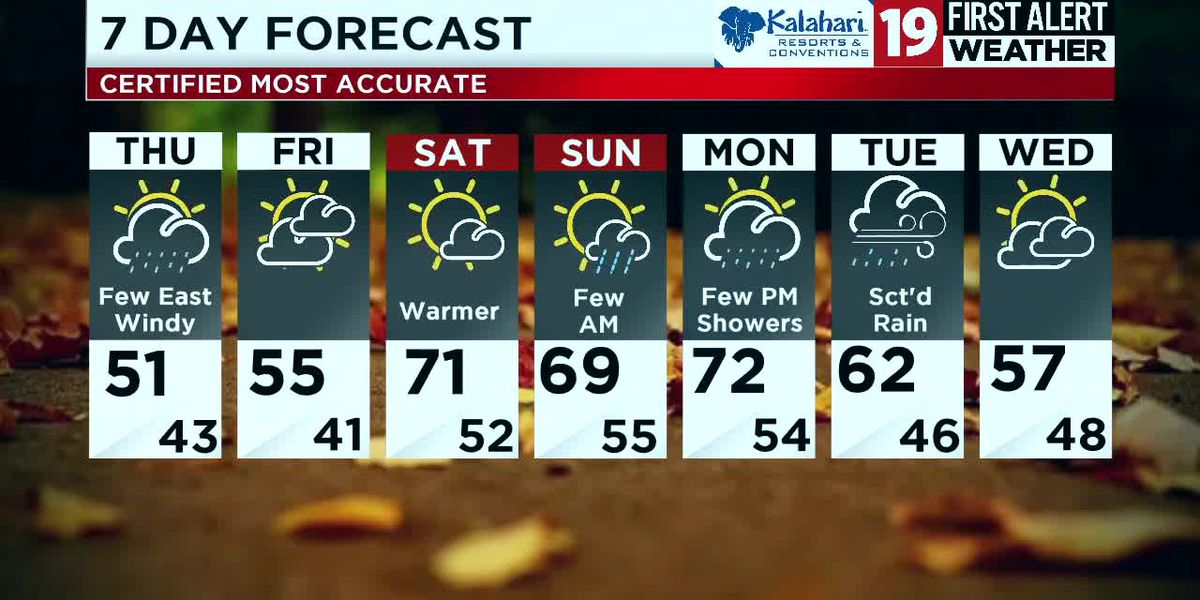 Northeast Ohio Weather: Tracking rain, wind, and much cooler air