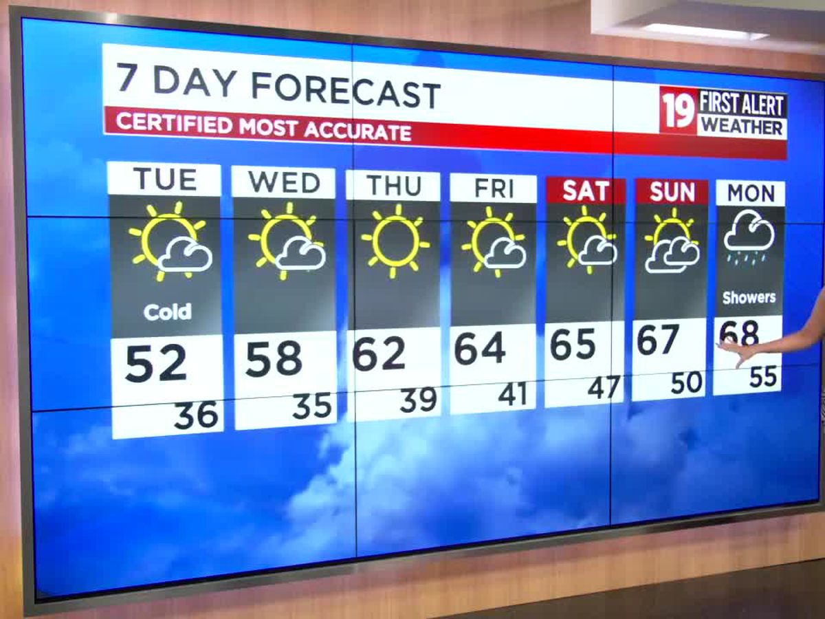 Northeast Ohio weather: Cool weather in the short term, finally warming by week's end