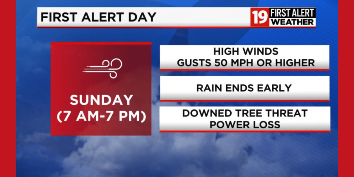 19 First Alert Weather Day: Wind Advisory Sunday for wind gusts up to 55 mph