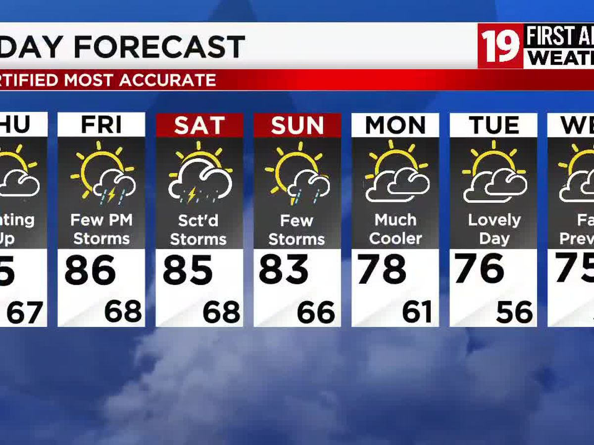 Northeast Ohio weather: Heating up in the short term, storms possible by the week's end