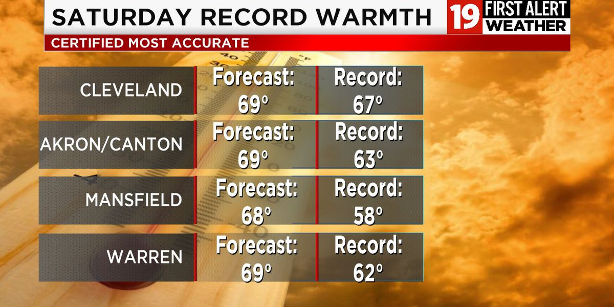 Cleveland heat record set in 1890 broken with high of 70 degrees
