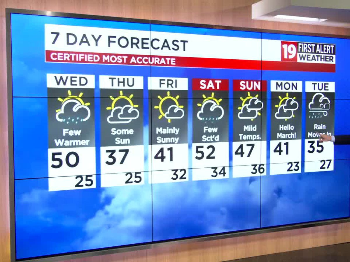 Northeast Ohio weather: Winds back off tonight, significant warming tomorrow