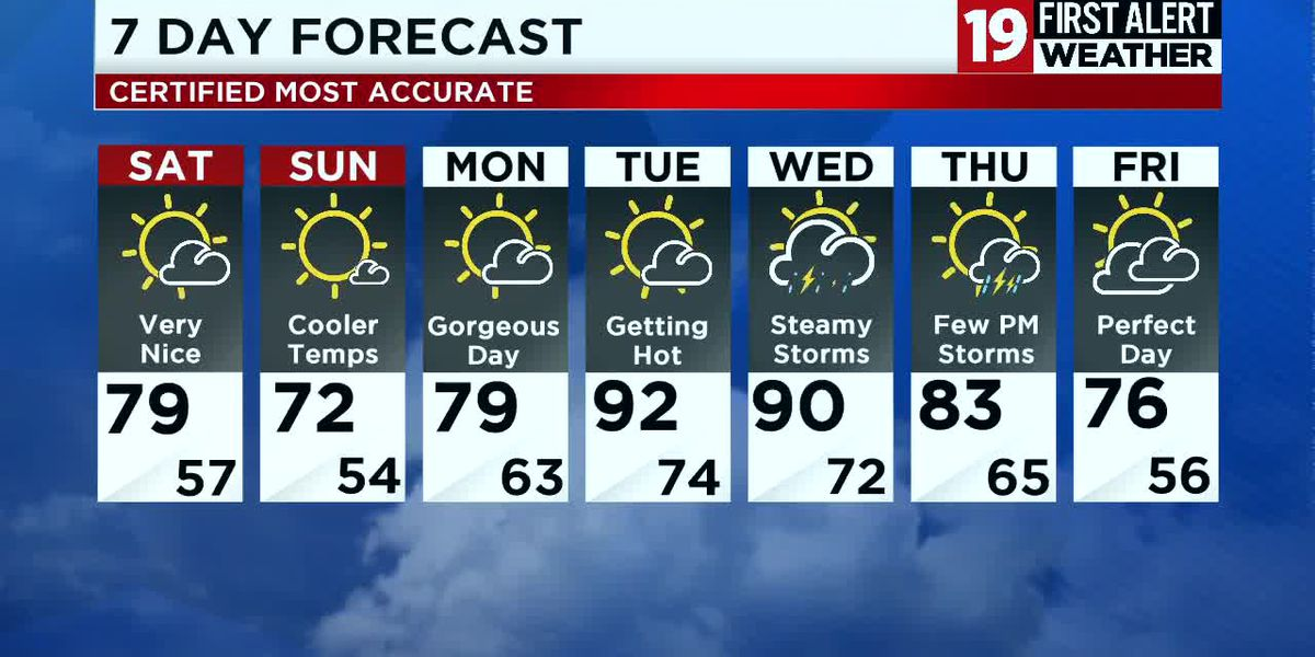 Northeast Ohio weather: weekend break from the heat and humidity