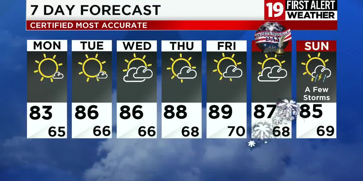 Northeast Ohio weather: Dry and hot stretch of weather ahead