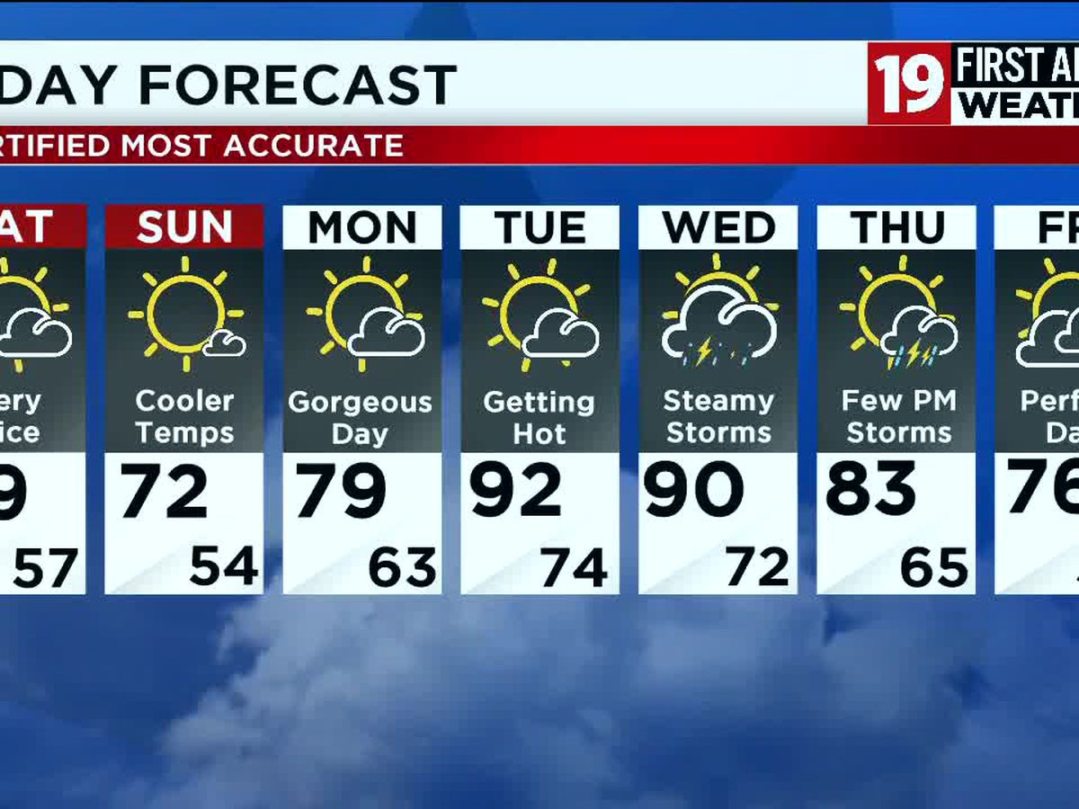 Northeast Ohio weather: A few isolated storms before sunset, beautiful weekend ahead