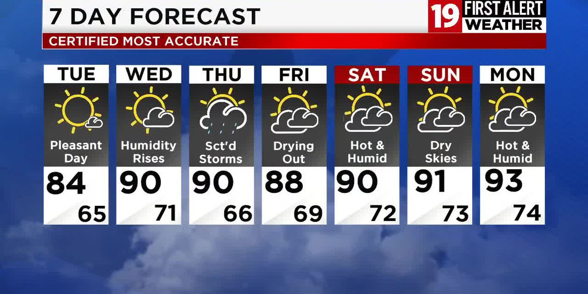 Northeast Ohio weather: High heat and humidity return mid-week