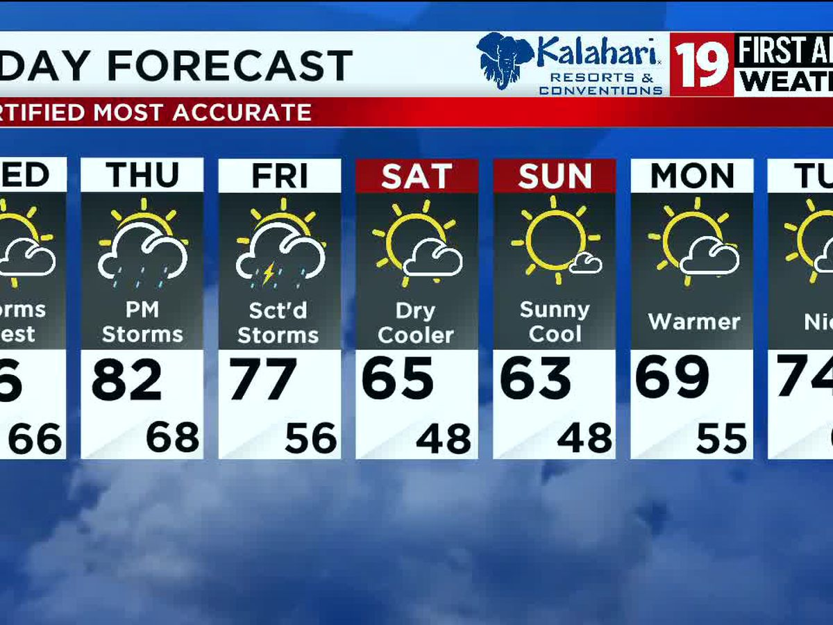 Northeast Ohio weather: Heat, humidity continue through Wednesday