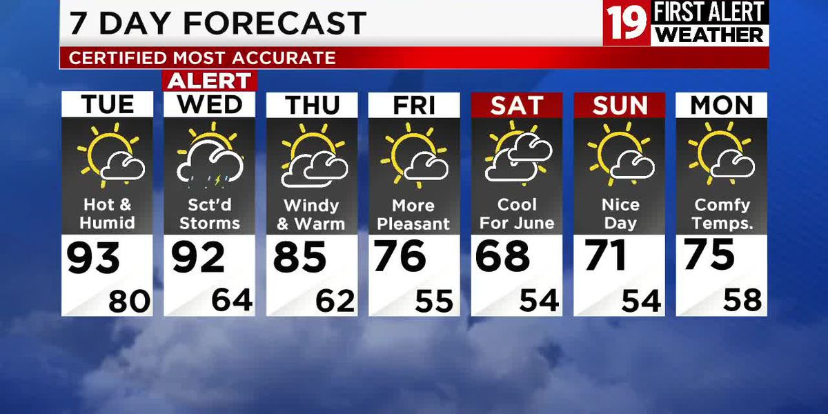 19 First Alert: Sunshine and record highs on Tuesday, severe storms by Wednesday