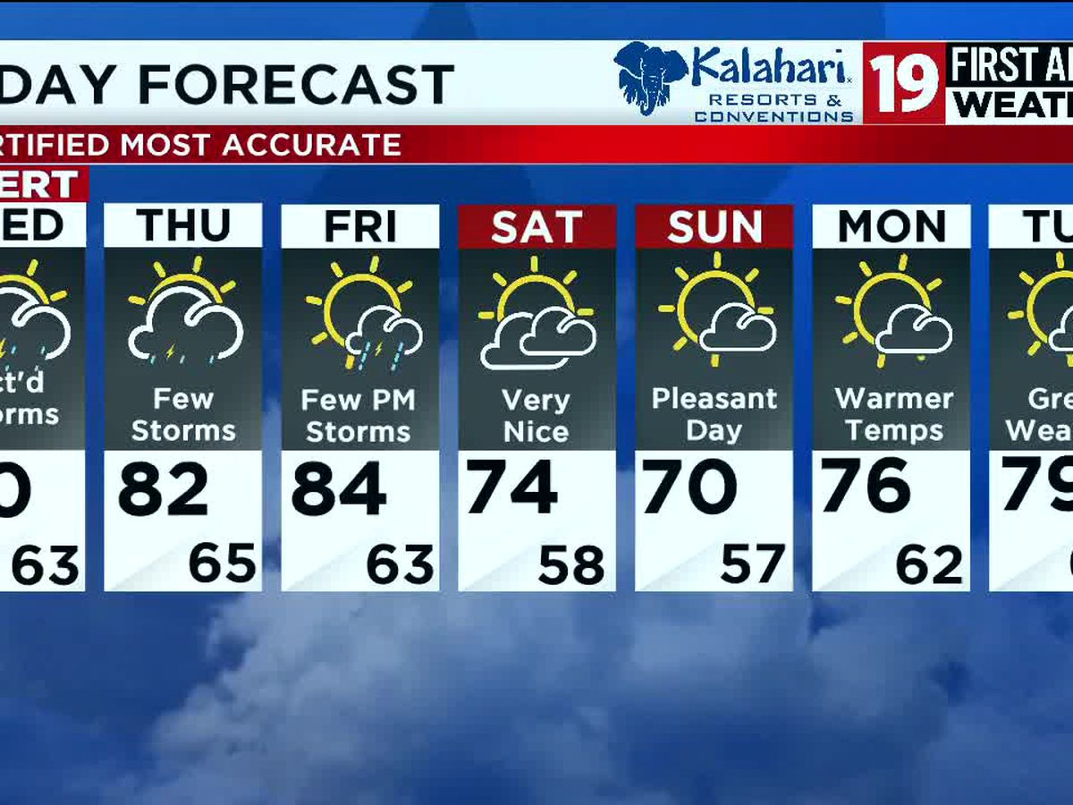 19 First Alert Weather: Hot, humid on Tuesday before strong storms move in on Wednesday